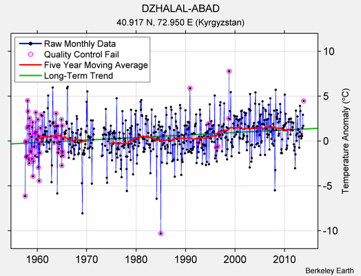 DZHALAL-ABAD Raw Mean Temperature