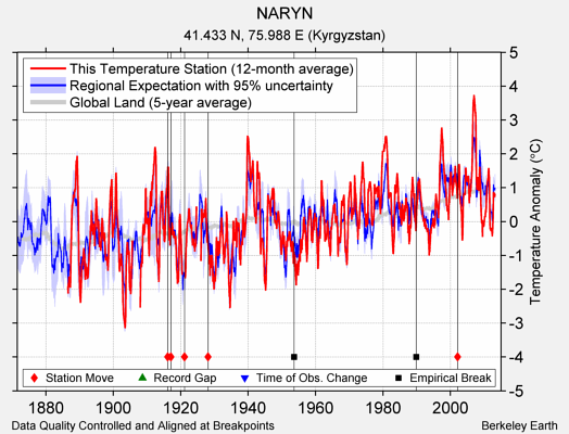 NARYN comparison to regional expectation