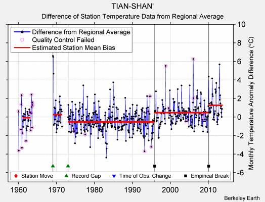 TIAN-SHAN' difference from regional expectation