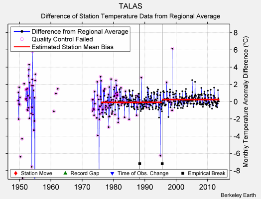TALAS difference from regional expectation