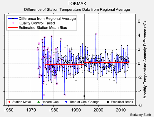 TOKMAK difference from regional expectation
