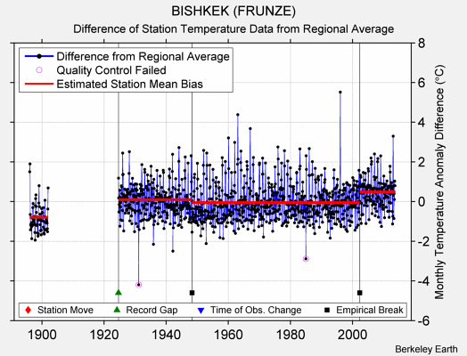 BISHKEK (FRUNZE) difference from regional expectation