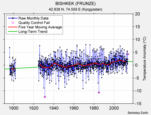 BISHKEK (FRUNZE) Raw Mean Temperature