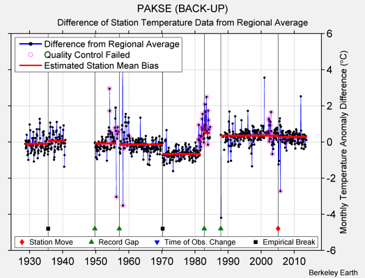 PAKSE (BACK-UP) difference from regional expectation