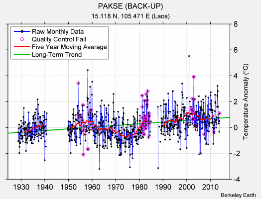 PAKSE (BACK-UP) Raw Mean Temperature