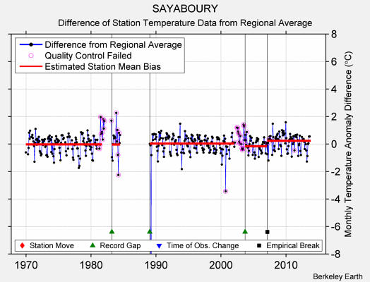 SAYABOURY difference from regional expectation