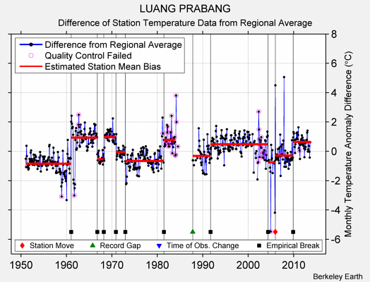 LUANG PRABANG difference from regional expectation