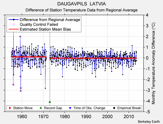 DAUGAVPILS  LATVIA difference from regional expectation