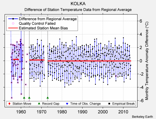 KOLKA difference from regional expectation