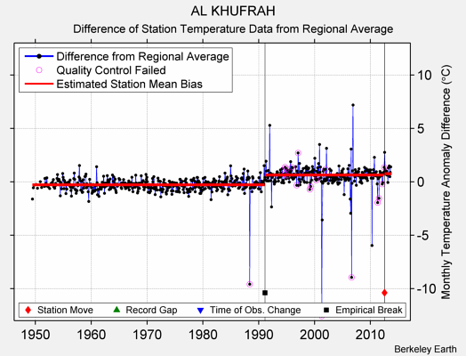 AL KHUFRAH difference from regional expectation