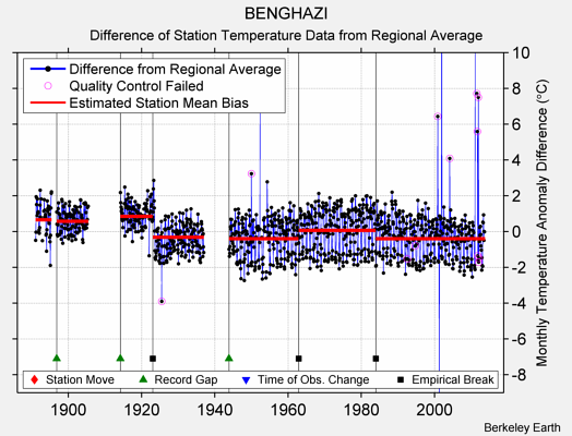 BENGHAZI difference from regional expectation