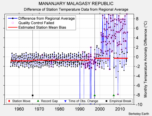 MANANJARY MALAGASY REPUBLIC difference from regional expectation