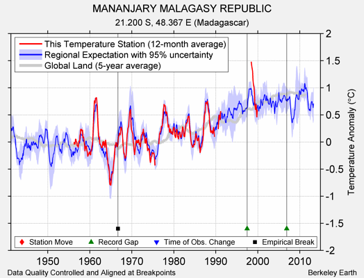 MANANJARY MALAGASY REPUBLIC comparison to regional expectation