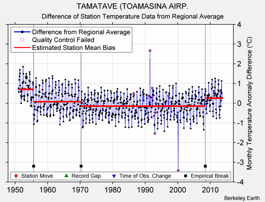 TAMATAVE (TOAMASINA AIRP. difference from regional expectation