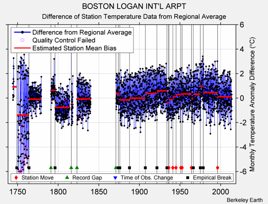 BOSTON LOGAN INT'L ARPT difference from regional expectation