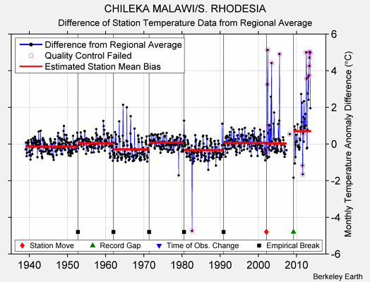 CHILEKA MALAWI/S. RHODESIA difference from regional expectation