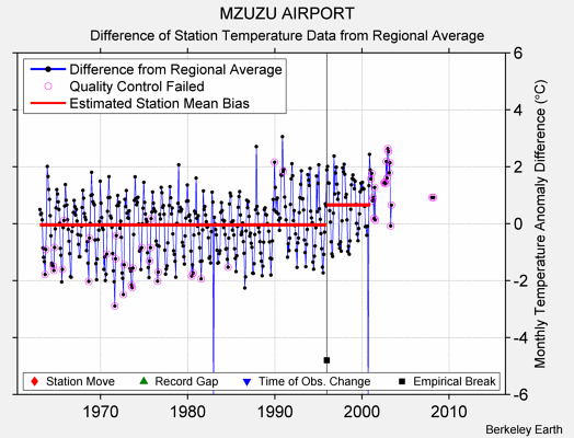 MZUZU AIRPORT difference from regional expectation