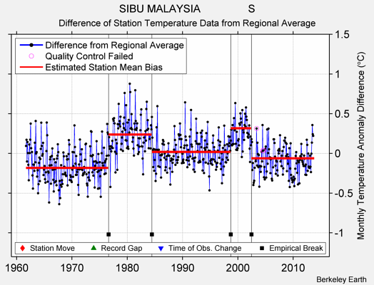 SIBU MALAYSIA                S difference from regional expectation