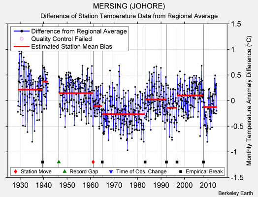MERSING (JOHORE) difference from regional expectation