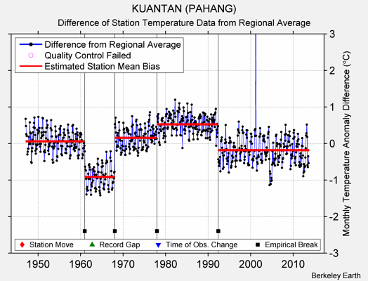 KUANTAN (PAHANG) difference from regional expectation