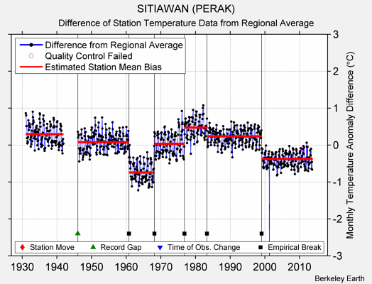 SITIAWAN (PERAK) difference from regional expectation