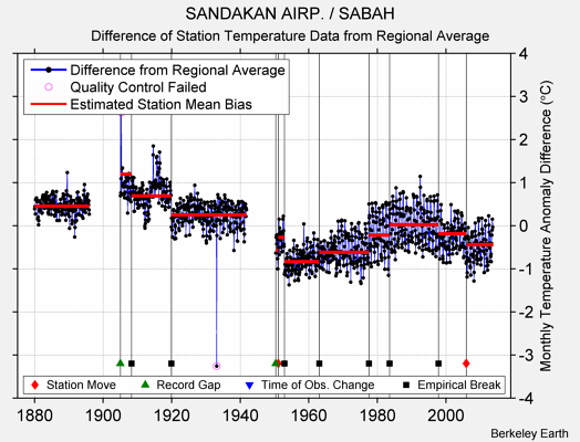 SANDAKAN AIRP. / SABAH difference from regional expectation