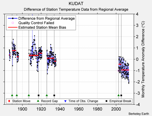 KUDAT difference from regional expectation