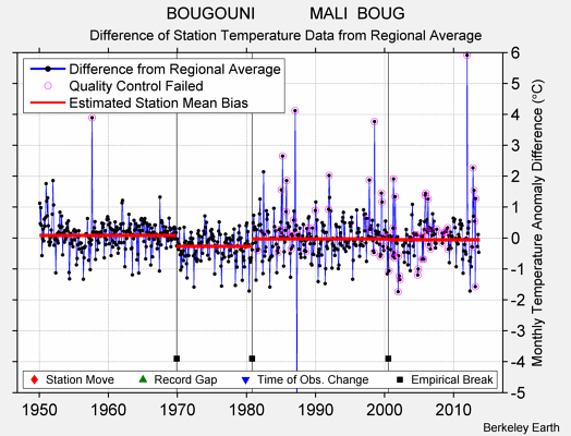 BOUGOUNI            MALI  BOUG difference from regional expectation