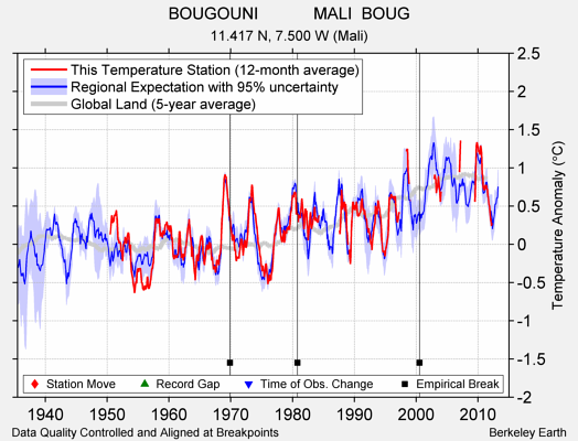 BOUGOUNI            MALI  BOUG comparison to regional expectation