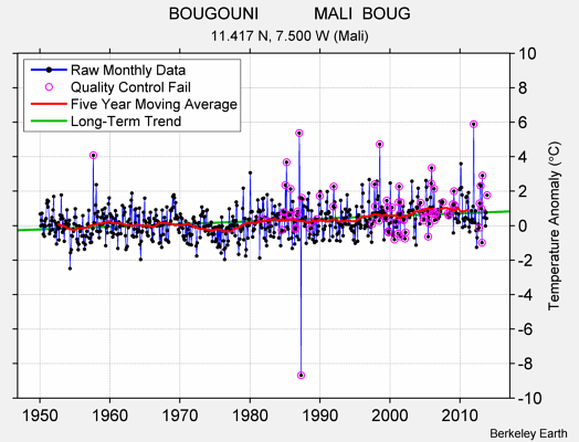 BOUGOUNI            MALI  BOUG Raw Mean Temperature