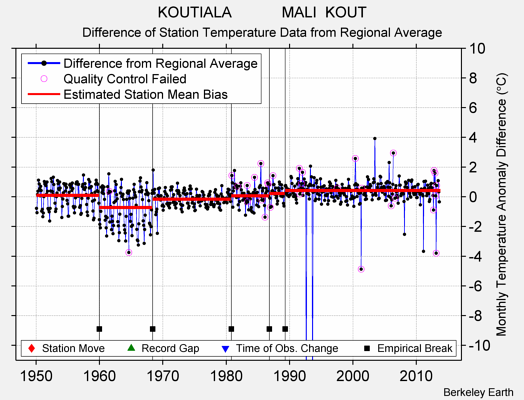 KOUTIALA            MALI  KOUT difference from regional expectation