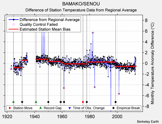 BAMAKO/SENOU difference from regional expectation