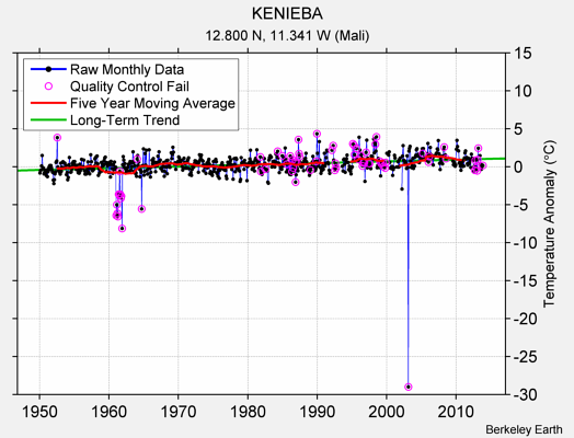 KENIEBA Raw Mean Temperature
