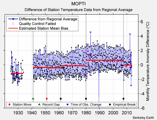 MOPTI difference from regional expectation