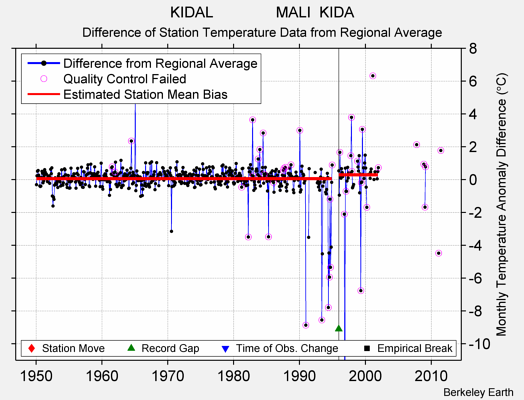 KIDAL               MALI  KIDA difference from regional expectation