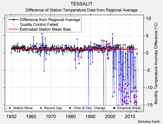 TESSALIT difference from regional expectation