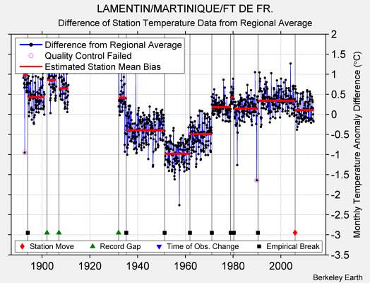 LAMENTIN/MARTINIQUE/FT DE FR. difference from regional expectation