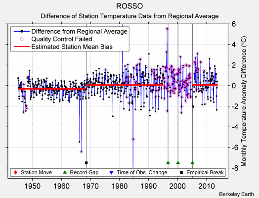 ROSSO difference from regional expectation