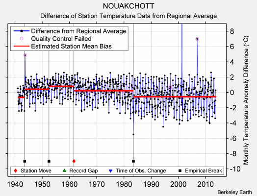 NOUAKCHOTT difference from regional expectation
