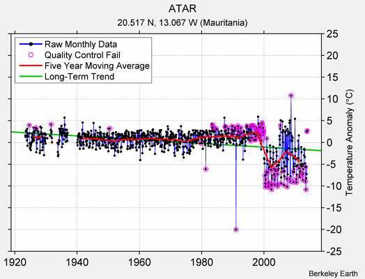 ATAR Raw Mean Temperature