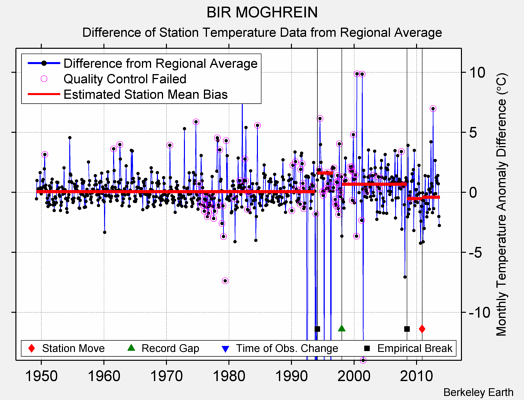 BIR MOGHREIN difference from regional expectation