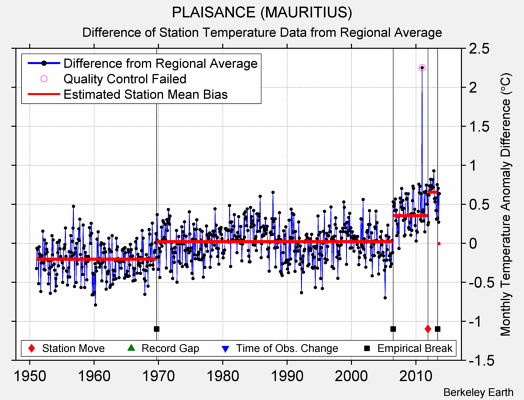 PLAISANCE (MAURITIUS) difference from regional expectation