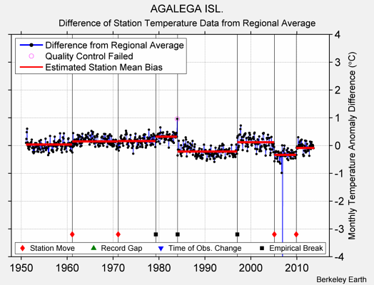 AGALEGA ISL. difference from regional expectation