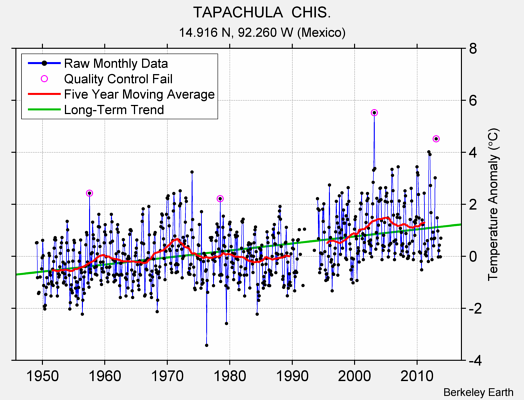 TAPACHULA  CHIS. Raw Mean Temperature