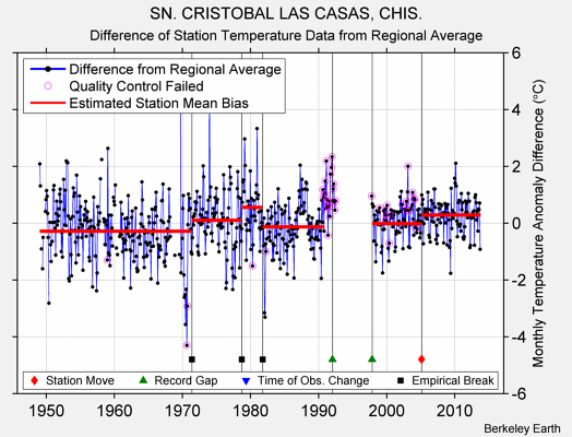 SN. CRISTOBAL LAS CASAS, CHIS. difference from regional expectation
