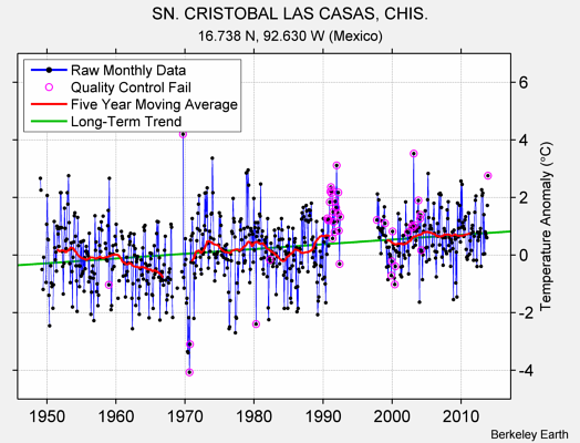 SN. CRISTOBAL LAS CASAS, CHIS. Raw Mean Temperature