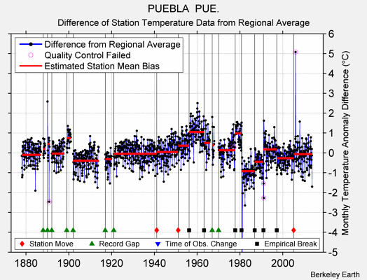 PUEBLA  PUE. difference from regional expectation