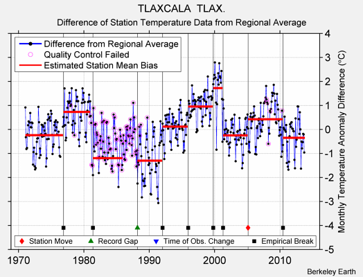 TLAXCALA  TLAX. difference from regional expectation