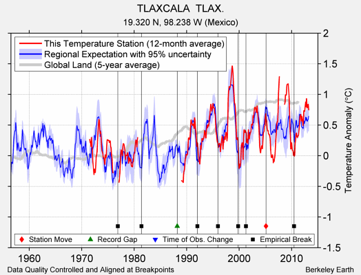 TLAXCALA  TLAX. comparison to regional expectation