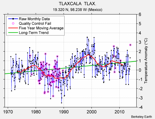 TLAXCALA  TLAX. Raw Mean Temperature